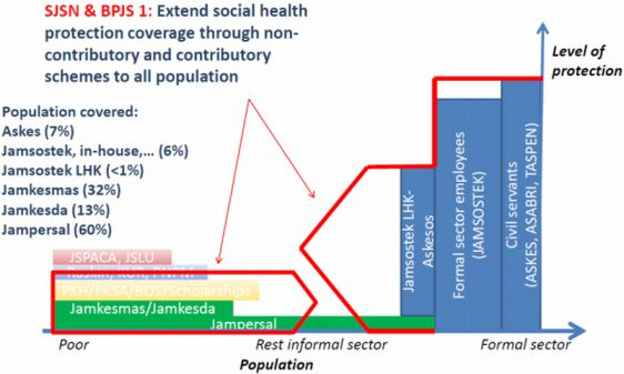 social health insurance indonesia  ILO | Social Protection Platform | Indonesia - Health
